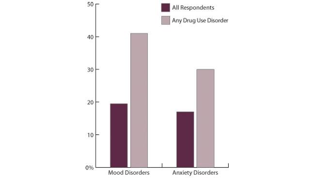 Burden of Addiction Graph
