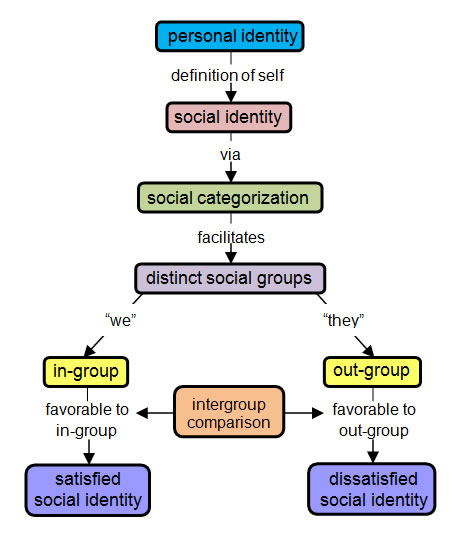 the many different theories of social categorization