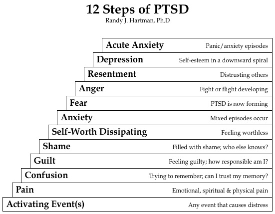 Do The 12 Steps Help With Post Traumatic Stress Disorder on Grief Worksheet