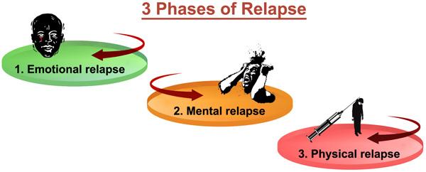 3-Phases-Relapse-Hamrah-web